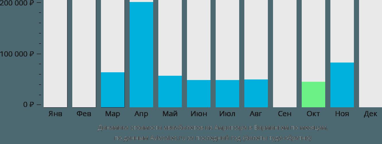 Динамика стоимости авиабилетов из Амритсара в Бирмингем по месяцам