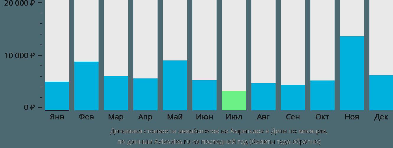 Динамика стоимости авиабилетов из Амритсара в Дели по месяцам