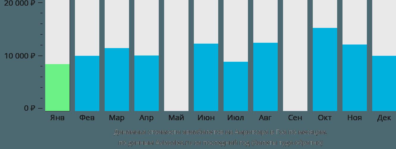 Динамика стоимости авиабилетов из Амритсара в Гоа по месяцам