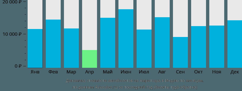 Динамика стоимости авиабилетов из Амритсара в Индию по месяцам