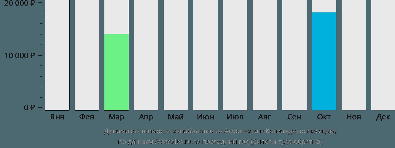 Динамика стоимости авиабилетов из Амритсара в Катманду по месяцам