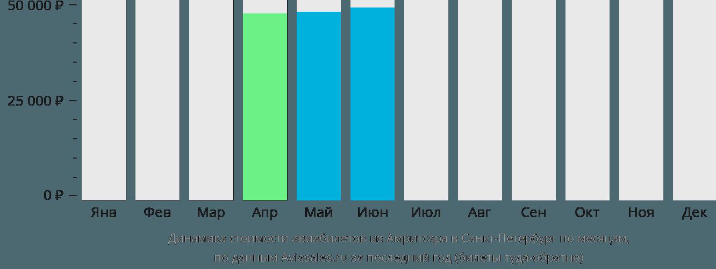 Динамика стоимости авиабилетов из Амритсара в Санкт-Петербург по месяцам