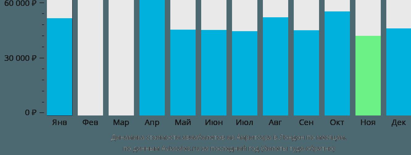 Динамика стоимости авиабилетов из Амритсара в Лондон по месяцам