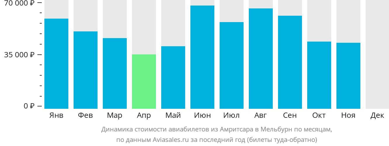 Динамика стоимости авиабилетов из Амритсара в Мельбурн по месяцам