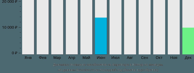 Динамика стоимости авиабилетов из Амритсара в Нагпур по месяцам