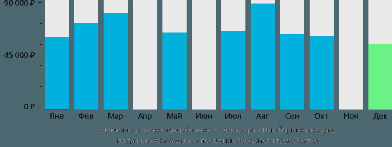 Динамика стоимости авиабилетов из Амритсара в Нью-Йорк по месяцам