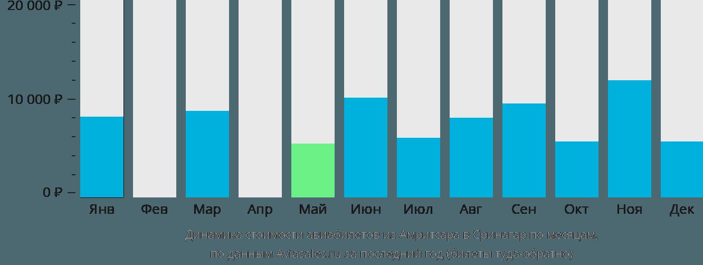Динамика стоимости авиабилетов из Амритсара в Сринагар по месяцам