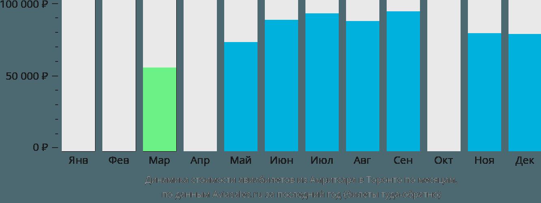 Динамика стоимости авиабилетов из Амритсара в Торонто по месяцам