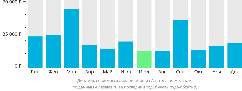Динамика стоимости авиабилетов из Аплтона по месяцам