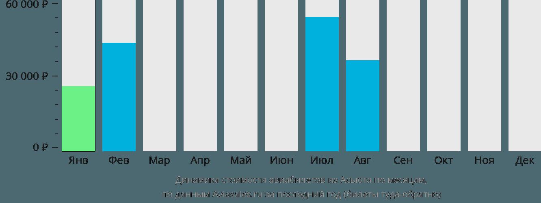 Динамика стоимости авиабилетов из Асьюта по месяцам