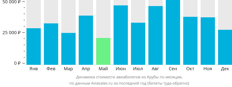 Динамика стоимости авиабилетов из Арубы по месяцам