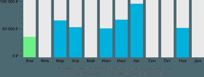 Динамика стоимости авиабилетов из Арубы в Амстердам по месяцам