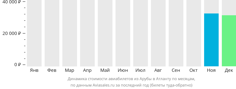 Динамика стоимости авиабилетов из Арубы в Атланту по месяцам