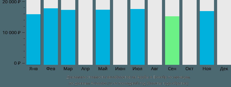 Динамика стоимости авиабилетов из Арубы на Бонэйр по месяцам