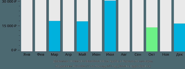 Динамика стоимости авиабилетов из Арубы в Каракас по месяцам