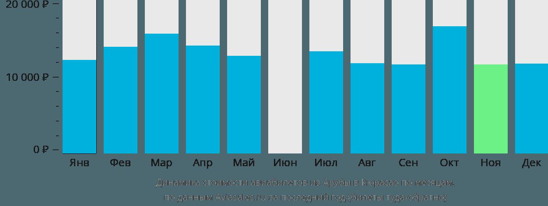 Динамика стоимости авиабилетов из Арубы в Кюрасао по месяцам