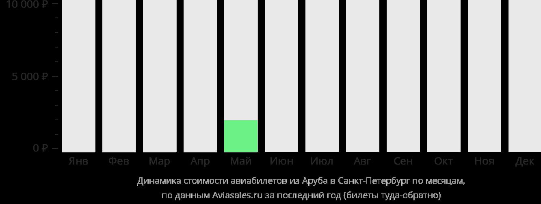 Динамика стоимости авиабилетов из Арубы в Санкт-Петербург по месяцам