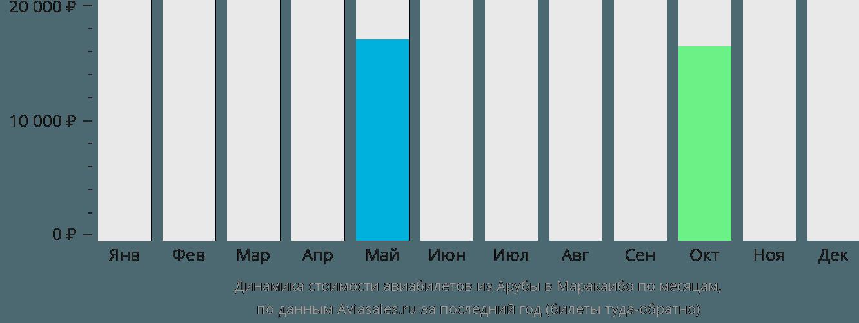 Динамика стоимости авиабилетов из Арубы в Маракаибо по месяцам