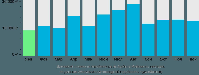 Динамика стоимости авиабилетов из Арубы в Майами по месяцам