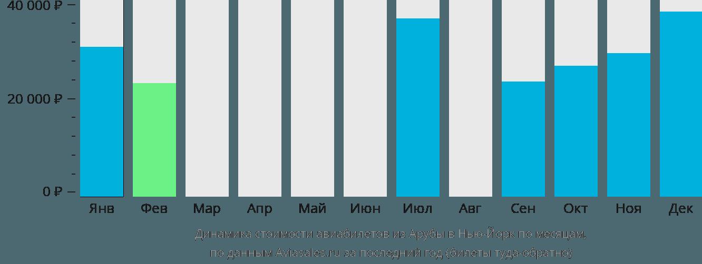 Динамика стоимости авиабилетов из Арубы в Нью-Йорк по месяцам