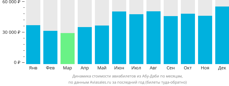 Динамика стоимости авиабилетов из Абу-Даби по месяцам