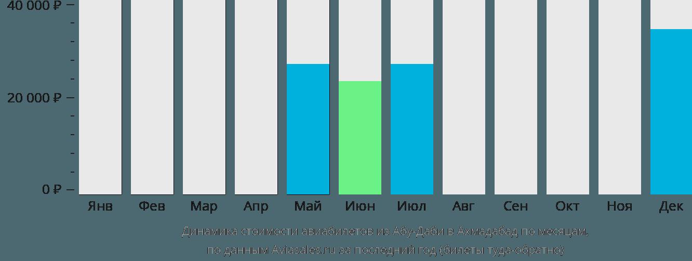 Динамика стоимости авиабилетов из Абу-Даби в Ахмадабад по месяцам
