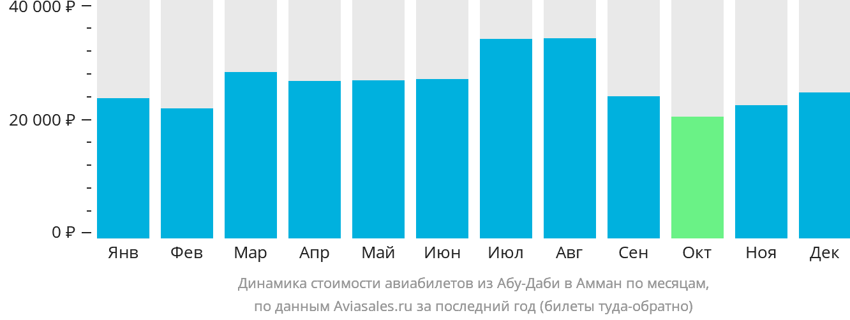 Динамика стоимости авиабилетов из Абу-Даби в Амман по месяцам