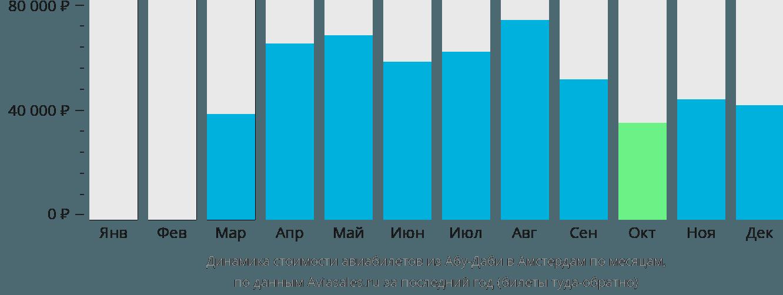 Динамика стоимости авиабилетов из Абу-Даби в Амстердам по месяцам