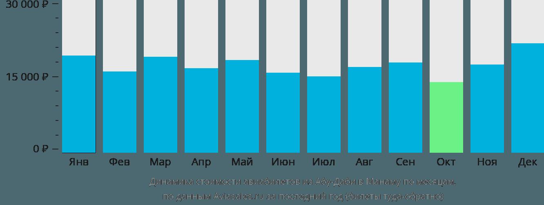 Динамика стоимости авиабилетов из Абу-Даби в Манаму по месяцам