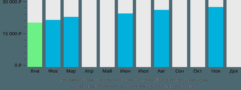 Динамика стоимости авиабилетов из Абу-Даби в Бхубанешвар по месяцам