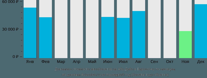 Динамика стоимости авиабилетов из Абу-Даби в Барселону по месяцам