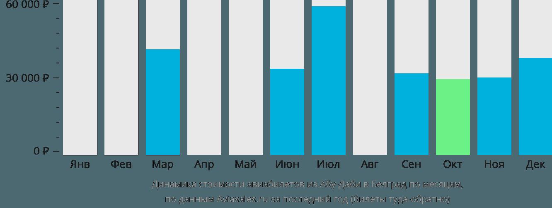 Динамика стоимости авиабилетов из Абу-Даби в Белград по месяцам