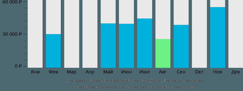 Динамика стоимости авиабилетов из Абу-Даби в Берлин по месяцам