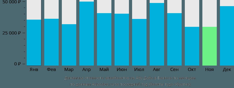 Динамика стоимости авиабилетов из Абу-Даби в Бангкок по месяцам