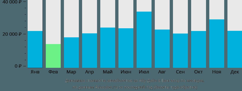 Динамика стоимости авиабилетов из Абу-Даби в Бангалор по месяцам