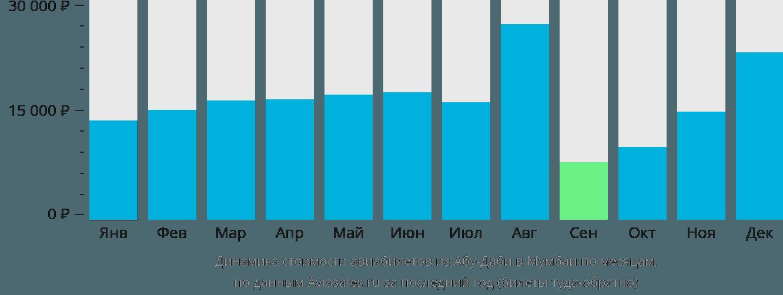 Динамика стоимости авиабилетов из Абу-Даби в Мумбаи по месяцам