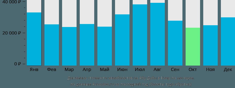 Динамика стоимости авиабилетов из Абу-Даби в Каир по месяцам