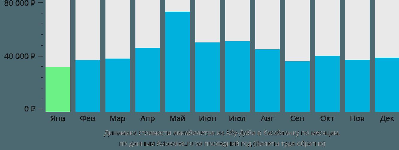 Динамика стоимости авиабилетов из Абу-Даби в Касабланку по месяцам