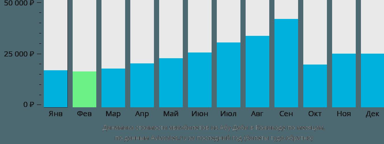 Динамика стоимости авиабилетов из Абу-Даби в Кожикоде по месяцам