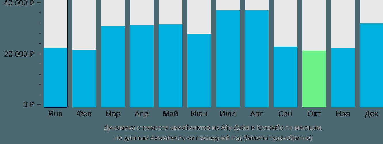 Динамика стоимости авиабилетов из Абу-Даби в Коломбо по месяцам