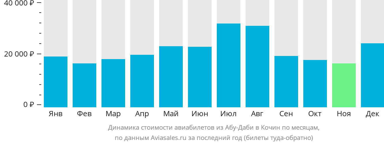 Динамика стоимости авиабилетов из Абу-Даби в Кочин по месяцам