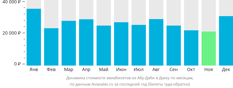 Динамика стоимости авиабилетов из Абу-Даби в Дакку по месяцам