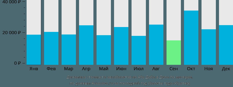 Динамика стоимости авиабилетов из Абу-Даби в Дели по месяцам