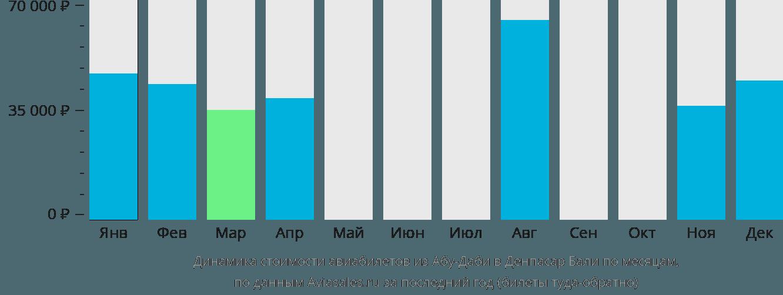 Динамика стоимости авиабилетов из Абу-Даби в Денпасар Бали по месяцам