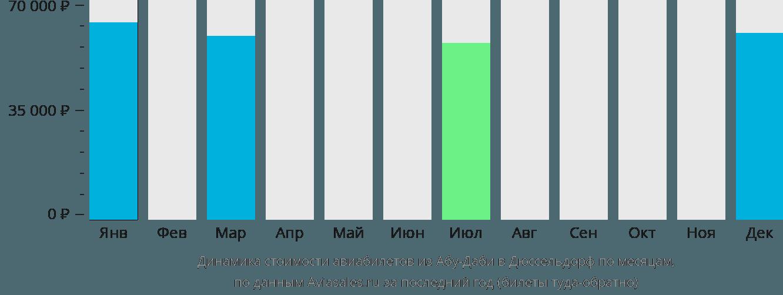 Динамика стоимости авиабилетов из Абу-Даби в Дюссельдорф по месяцам