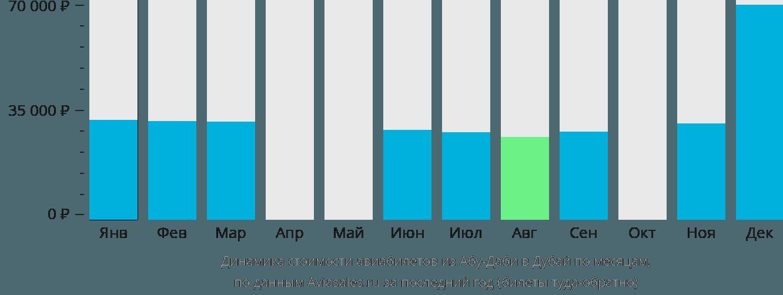 Динамика стоимости авиабилетов из Абу-Даби в Дубай по месяцам