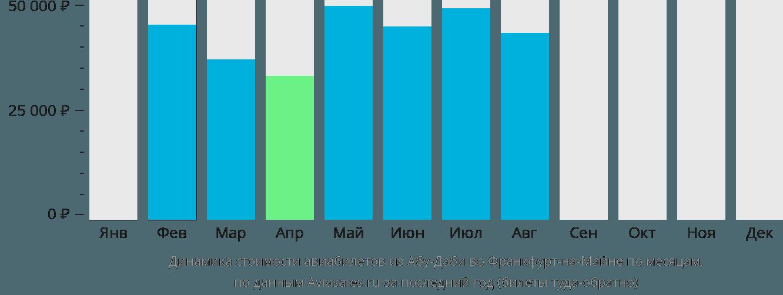 Динамика стоимости авиабилетов из Абу-Даби во Франкфурт-на-Майне по месяцам