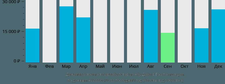 Динамика стоимости авиабилетов из Абу-Даби в Гоа по месяцам