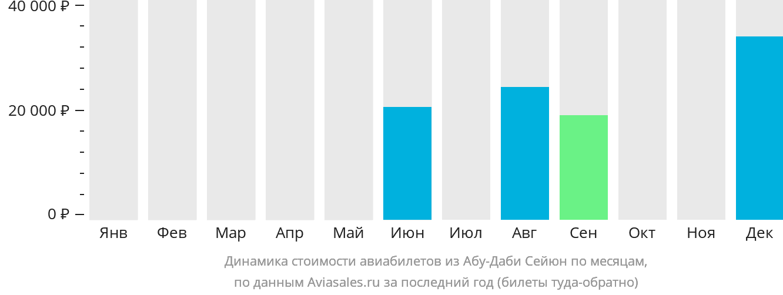 Динамика стоимости авиабилетов из Абу-Даби Сейюн по месяцам