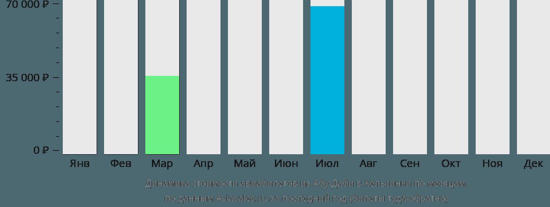 Динамика стоимости авиабилетов из Абу-Даби в Хельсинки по месяцам